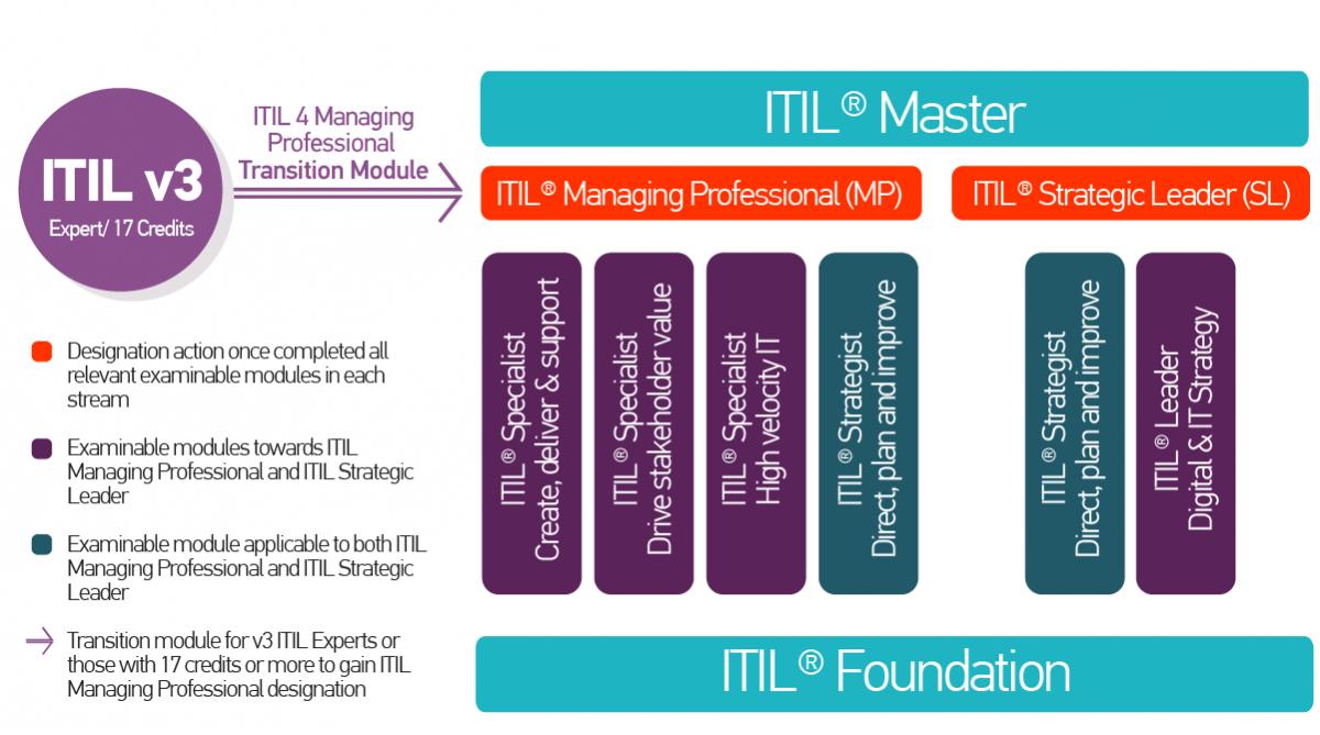 Certifikační schéma ITIL 4